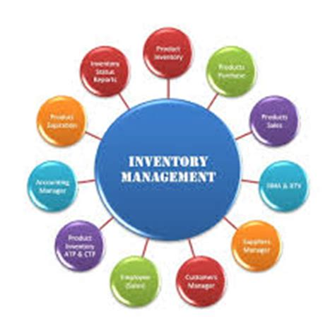 Research papers on inventory management